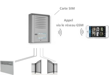 interphone GSM
