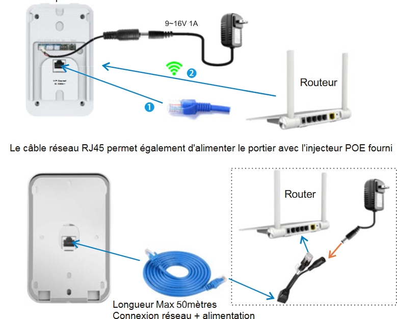 alimentation du portier IP longue distance