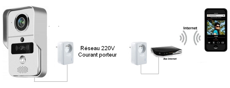interphone video courant porteur